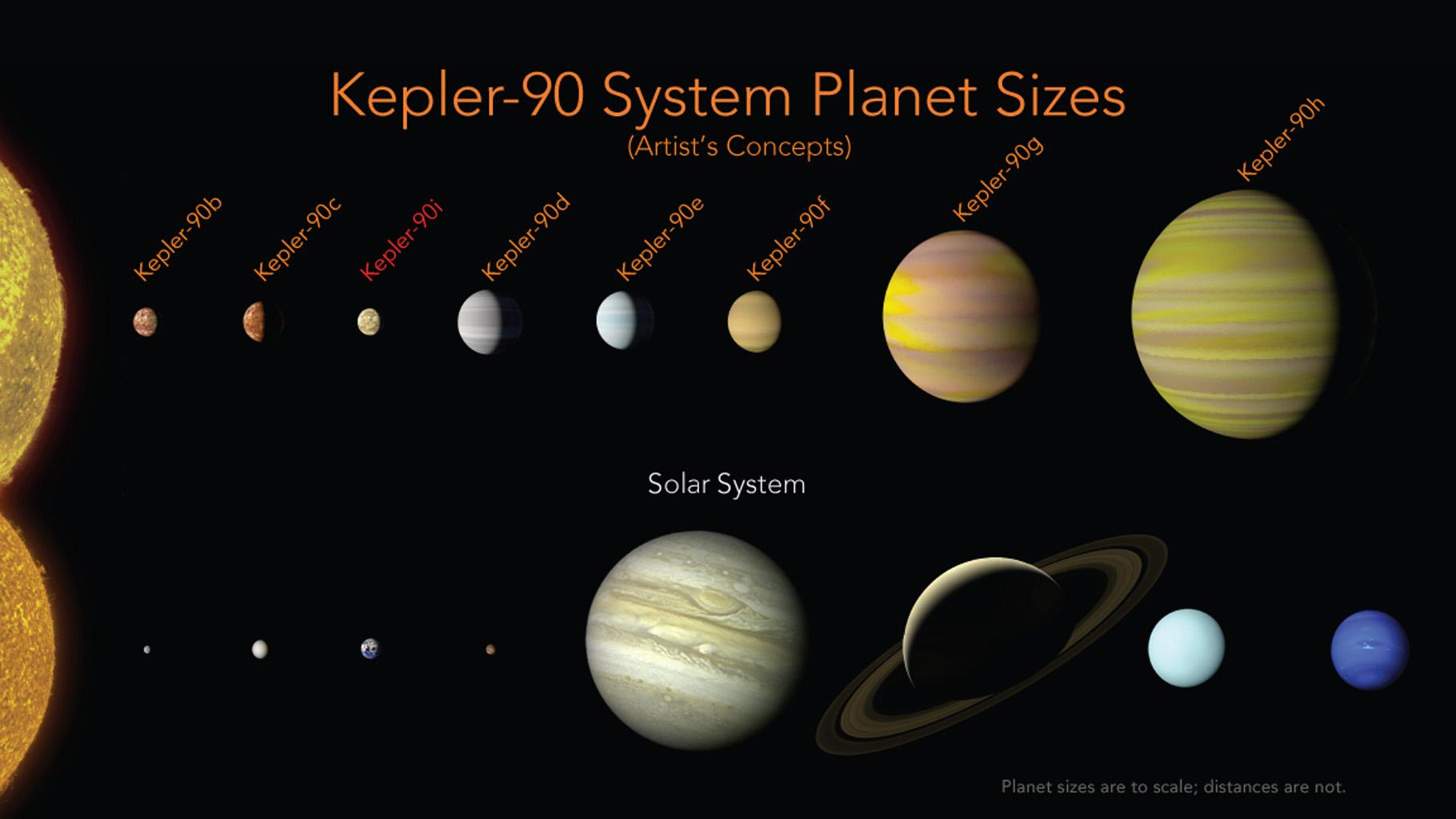 Top Solar System